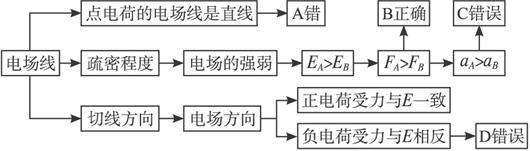用电场强度的叠加原理可以求得任意多个点电荷产生