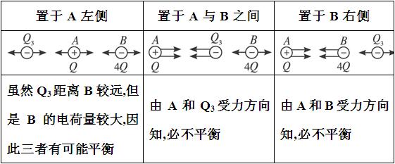 情景再现 我们知道,同号电荷相互排斥,异号电荷相互吸引,这只是说明了电荷间作用力的方向遵循的规律,那么电荷间作用力的大小与什么因素有关呢?如图所示,O是一个带有一定量正电荷的小球,把系在绝缘丝线下的带有一定量正电荷的另一个小球,先后挂在横杆上的不同位置,观察发生的现象. 使小球处于同一个位置,增加或减小小球的带电荷量,观察发生的现象.  知识详解 1.现象 在小球电荷量不变的情况下,悬挂点的位置离O越远,丝线与竖直方向的偏角越小. 在保持小球间距离不变的情况下,小球的电荷量越大,丝线与竖直方向的偏角越大