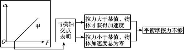 7位数字秒表程序硬件电路连线图
