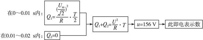 描述交变电流的物理量