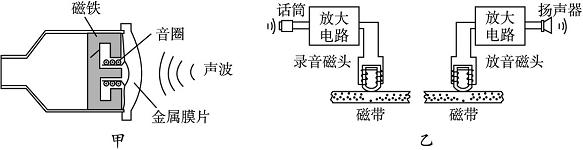 A.话筒工作时磁铁不动,线圈振动而产生感生电流 B.录音机放音时变化的磁场在静止的线圈产生感生电流 C.录音机放音线圈中变化的电流在磁头缝隙处产生变化的磁场 D.录音机录音时线圈中变化的电流在磁头缝隙处产生变化的磁场 解析:话筒的工作原理:声波迫使金属线圈在磁铁产生的磁场中振动产生感应电流,故选项A正确;录音时,话筒产生的感应电流经放大电路放大后在录音机磁头缝隙处产生变化的磁场,故选项D正确;磁带在放音时通过变化的磁场使放音头产生感应电流,经放大电路后再送到扬声器中,故选项B正确。 答案:ABD 归纳整