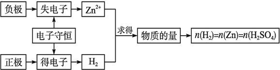 原电池为例,在氧化还原反应的过程中