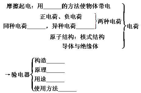 验电器的构造及工作原理(如图所示)
