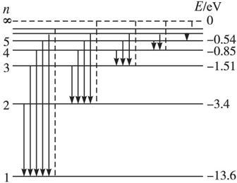 玻尔的原子模型  ,其中e