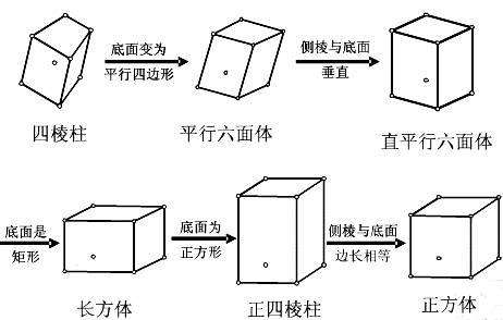 空间几何体的结构