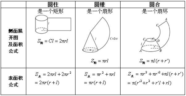 圆锥的所有体积公式 包括和圆柱的关系 问 心理观察网图片