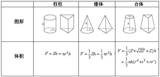 圆柱的体积公式 圆柱体积的计算公式 圆柱体的体积公式图片