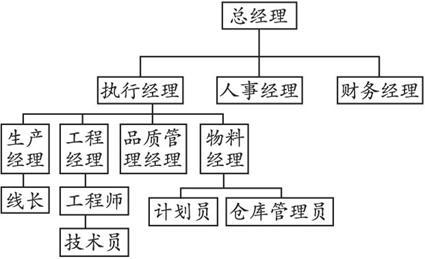 """在绘制""""环""""形结构图时,可以先根据逻辑先后关系按照从左到右或从上到"""
