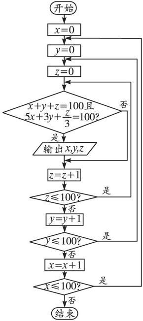 状元笔记:绘制流程图的一般过程:首先,用自然语言描述流程步骤;其次