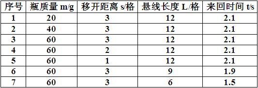 常用单位有时(h),分(min),秒(s),毫秒(ms)等,它们之间的换算关系是: 1