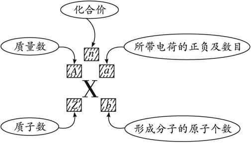 原子结构  质量数用符号a表示