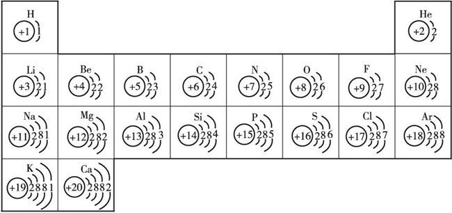 原子和离子结构示意图
