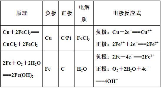 ph减小;原电池中电子的流向是由负极经外电路流向