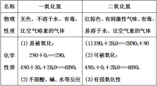 从氮族元素的原子结构看