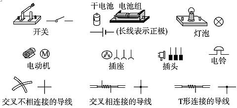 用规定的符号来表示电源用电器开关和导线等,画出表示电路的连接情
