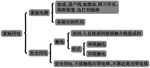 生活用电常识  本节的主要内容是家庭电路的组成及各部分的作用;触电