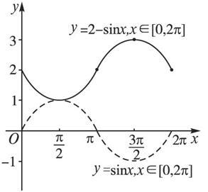 五点法作简图抓住了正弦函数图象的特征,反映了正弦曲线的基本特征图片